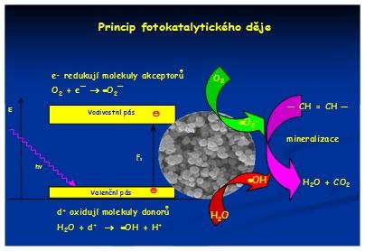 fotokatalytický_děj